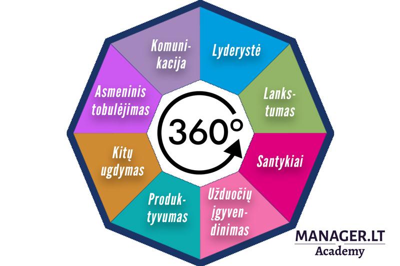360 laipsnių grįžtamojo ryšio vadovų kompetencijų vertinimas