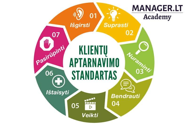 Ar reikalingas klientų aptarnavimo standartas?
