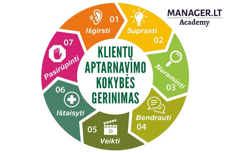Klientų aptarnavimo kokybės gerinimas - Klientų aptarnavimo standartas - KAS