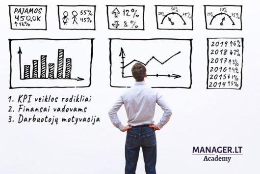 KPI rodikliai, finansai ir darbuotojų motyvaciją