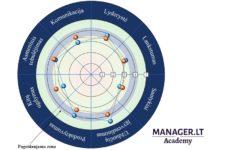 Vadovų kompetencijų vertinimas - ataskaita